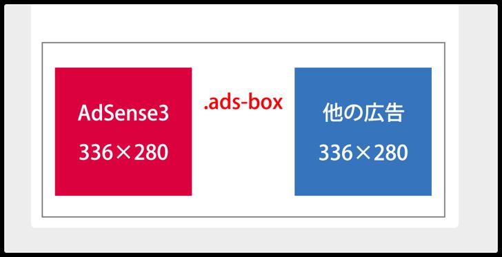 AdSenseボックス